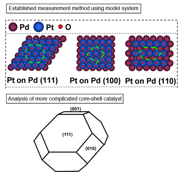Fig. 2	Schematic illustrating model system and different core-shell catalysts