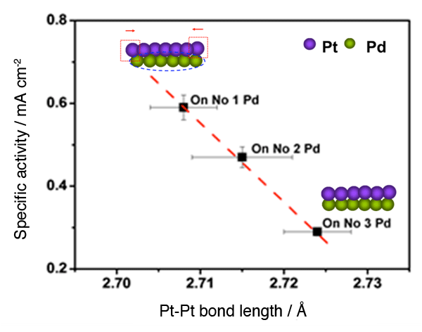 Fig. 3	Correlation between activity of core-shell catalyst and Pt-Pt bond length