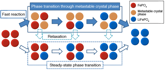 Fig. 3	Phase transition path via metastable crystal phase during fast reaction of LixFePO4