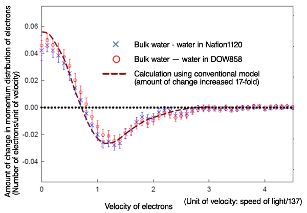 Fig. 3		Difference in momentum distribution of electrons between water molecules confined in nanodomains of electrolyte membranes and bulk water molecules