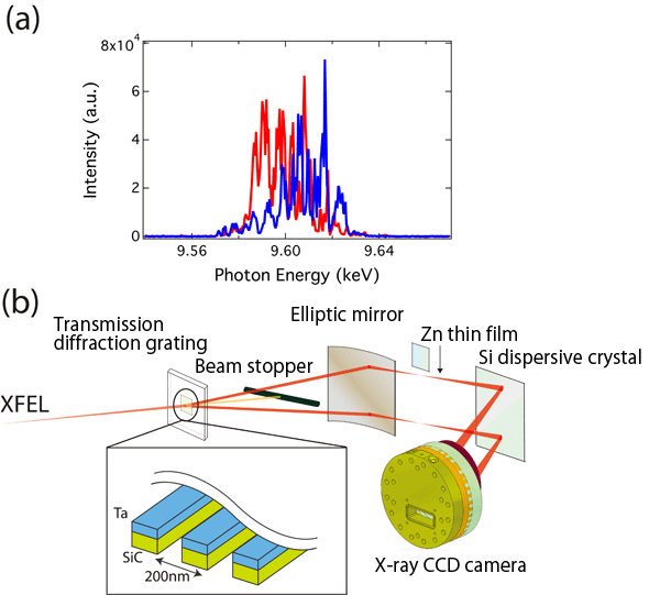 Fig. 1	(a) Spectrum of self-amplified spontaneous emission (SASE) XFEL and (b) X-ray beams split using transmission diffraction grating and spectrometer consisting of elliptic mirror, Si dispersive crystal, and X-ray charge-coupled device (CCD) camera