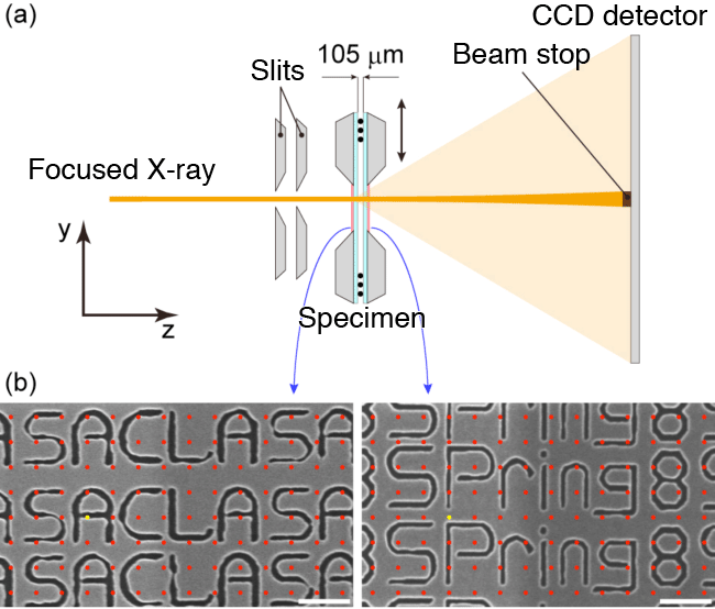 Fig. 1	(a) Schematic of optical system for X-ray ptychography. (b) Electron microscopy images of specimen.