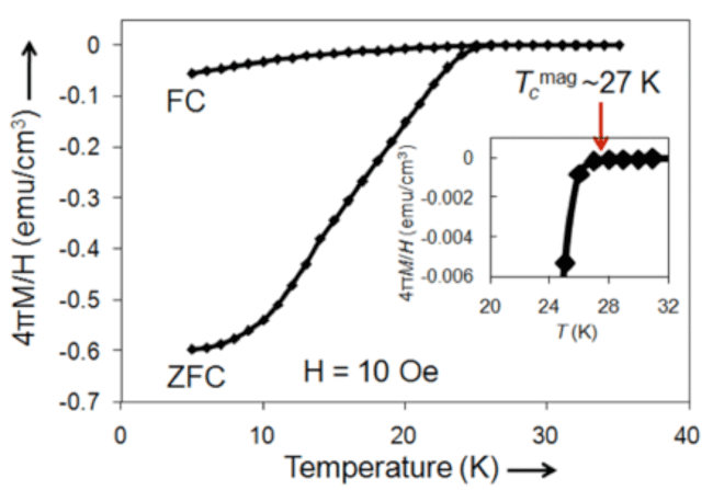 Fig.1  Magnetization curve of the new double perovskite bismuth oxide superconductor having a transition temperature of 27 K.