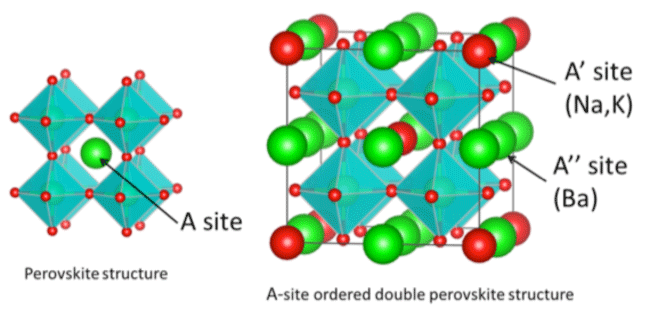 Fig. 2  Crystallographic scheme of simple perovskite and A-site ordered double perovskite structures.
