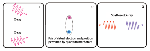 Fig.2 Scattering of X-rays via virtual electrons*6