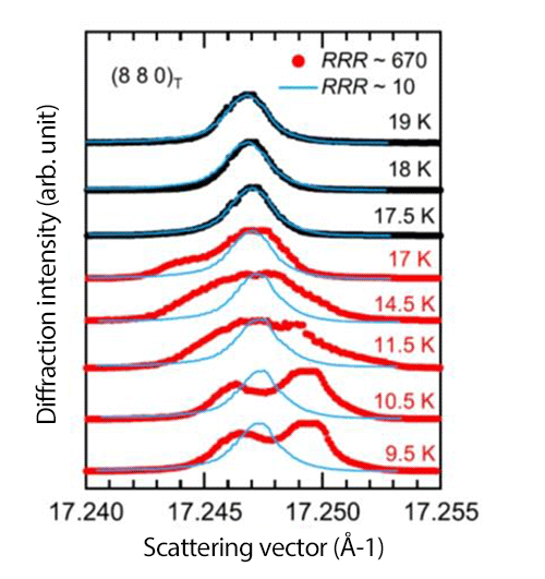 Fig. 1 Temperature dependence of X-ray diffraction peaks