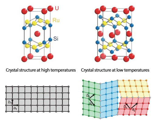 Fig. 2 Schematics of the crystal structure of a uranium compound URu2Si2 (top) and schematics of the arrangement of uranium atoms in the ab plane (bottom)