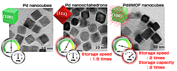 Transmission electron microscopy (TEM) images and schematics of the hydrogen storage properties of Pd nanocubes, Pd nanooctahedrons, and Pd@MOF nanocubes.