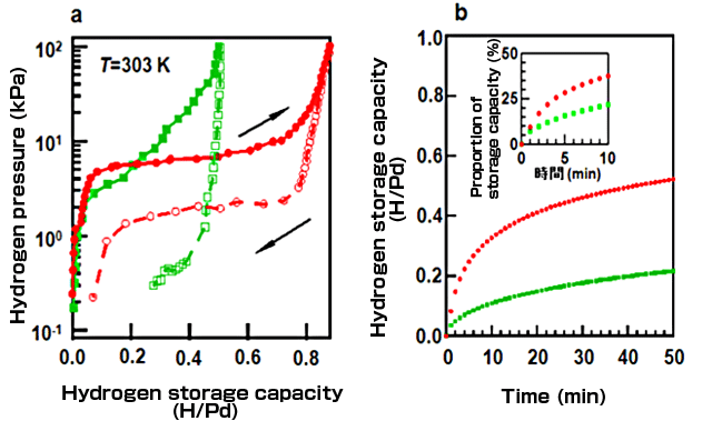 Hydrogen storage properties of Pd nanocubes (green) and Pd@HKUST-1 nanocubes (red) at 303 K.