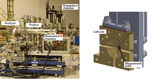 fig1:Ambient-pressure hard X-ray photoelectron spectroscopy instrument (left) and fuel-cell-type measurement cell (right).