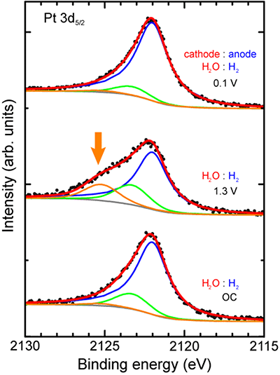 fig2.Spectra of photoelectrons emitted from platinum nanoparticles in fuel cell electrodes.