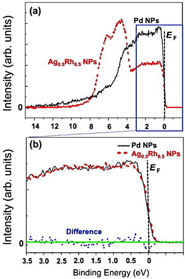 Figure. Comparison in photoemission spectra between Pd nanoparticles and Ag0.5Rh0.5 alloy nanoparticles using high-brilliant synchrotron radiation.