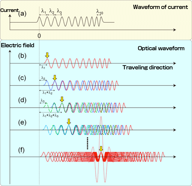 Fig. 2	Mechanism behind generation of monocycle pulse