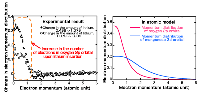 Clarification Of Electron Orbitals Contributing To Electrode