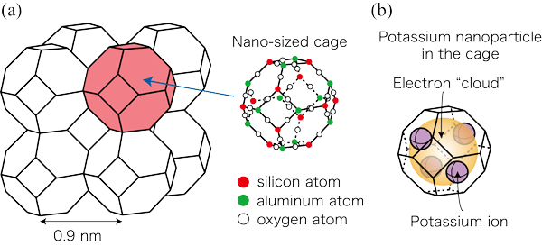 Figure 1. Schematic illustration of (a) porous crystal of sodalite with nano-sized cage
