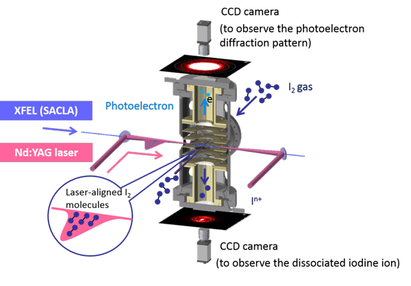Figure 2 Basic concept of the photoelectron diffractmeter