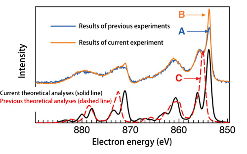 Topic 17 hard x ray photoelectron spectroscopy haxpes spring 8 core level hard x ray photoelectron spectroscopy of nickel oxide ccuart Image collections
