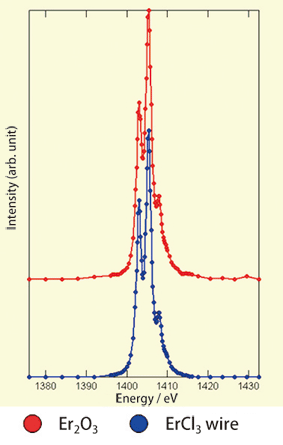 Fig. 5	Ultrahigh-sensitivity spectroscopic measurement using SPring-8 beamline for soft X-ray spectroscopy of solids (BL25SU).  The absorption peak unique to Er was observed at 1409 eV.
