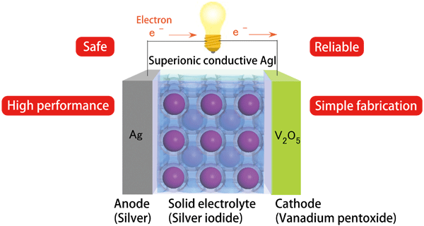 Solid State Battery >> Safe and Reliable All-Solid-State Battery To Be Achieved by Nanotechnology — SPring-8 Web Site