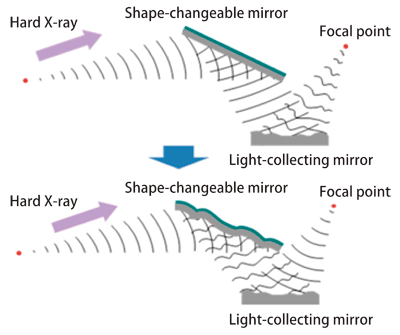 Fig. 2 Role of shape-changeable mirror and formation of X-ray nanobeams using the shape-changeable mirror
