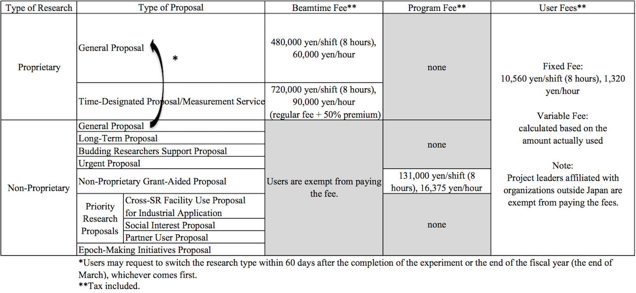 Table 3. Fees for Public Beamline Use & User Fees
