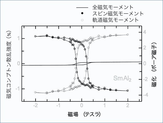 図4 スピン磁気モーメントと軌道磁気モーメントに分離した磁気特性の高精度な測定手法を確立 -高性