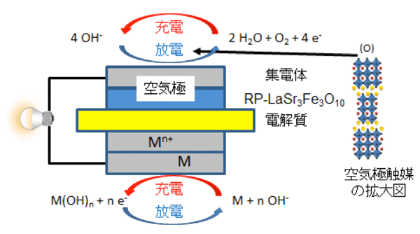 金属・空気電池の構成、および開発した空気極触媒。
