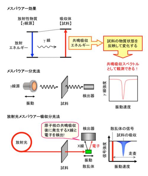 電子検出により放射光メスバウア...