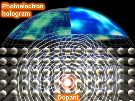 Figure 1. Photoelectron holography