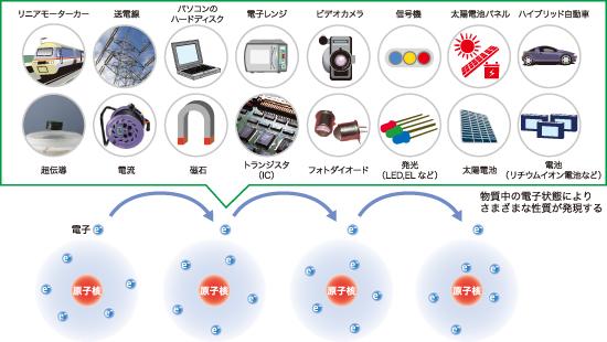 電子物性 — SPring-8 Web Site