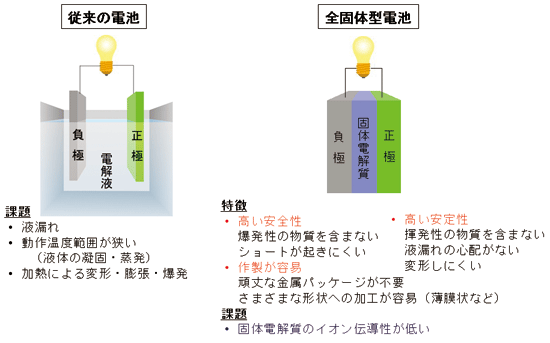 Images of 電気伝導 - JapaneseClass.jp