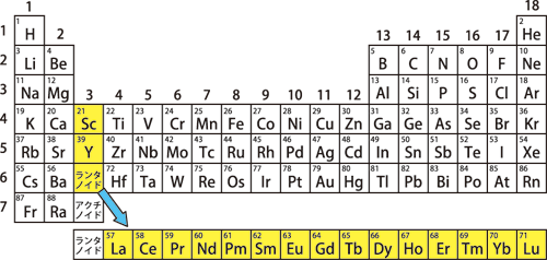 配置 スカンジウム 電子