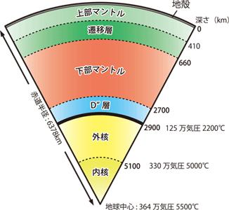 図1.地球内部の層構造と圧力温度