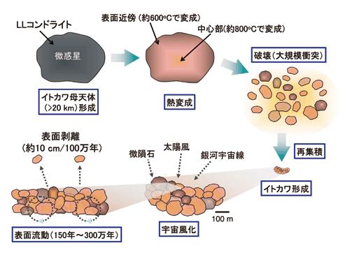 S型小惑星