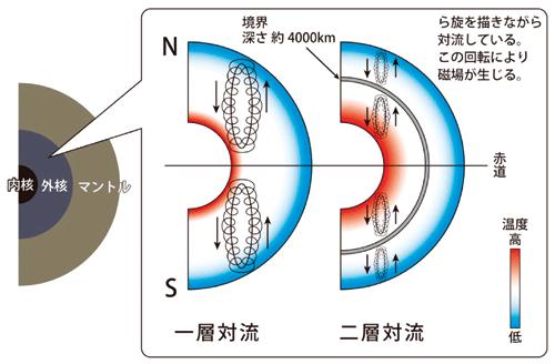 図4.外核の対流様式 図4.外核の対流様式 矢印は対流の向きを示す。外核内で構造変化が起こら..