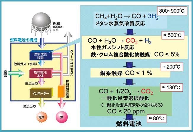 酸化 化学式 窒素 物