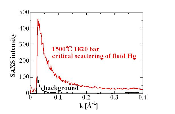 small angle xray scattering thesis Measuring helium nano-bubble formation in tungsten with grazing-incidence small angle x-ray scattering matt a t thompson a thesis submitted for the degree of.