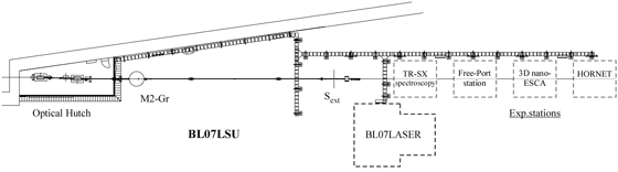 Fig.1 Overall view of BL07LSU