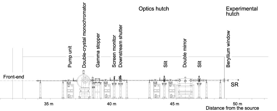 Fig. 1.  Schematic view of BL10XU optics hutch