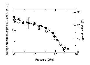 Fe4Nの圧力誘起磁気相転移の観測...